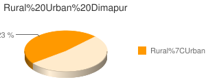 Dimapur census population